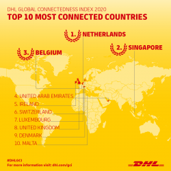 DHL GCI 2020 Infographic - Top 10 most connected.png