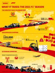 DHL_21_DHL155-Formula1_2021-F1-Season-Infographic-Overview-EN.JPG