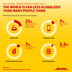 DHL GCI 2020 Infographic - Far less globalizated.png